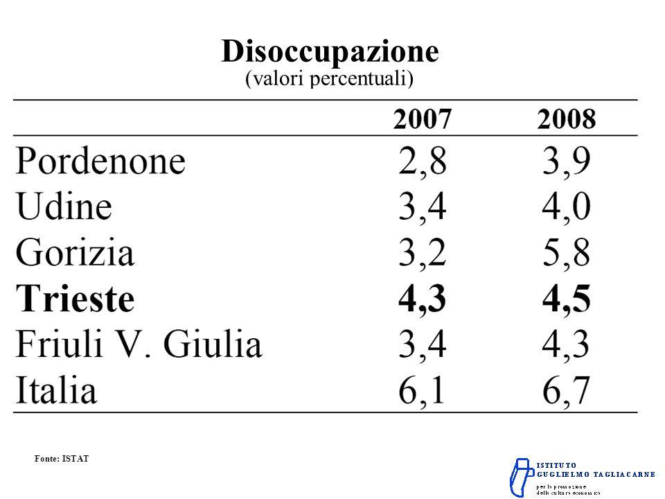 Disoccupazione (valori percentuali) Fonte: ISTAT