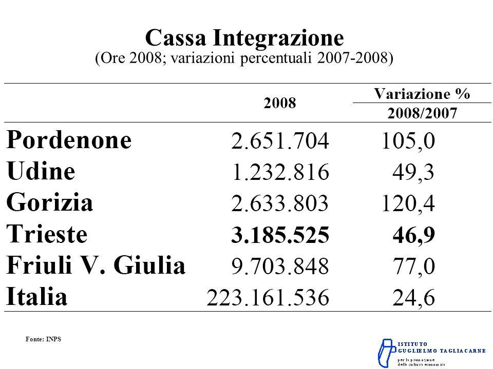 Cassa Integrazione (Ore 2008; variazioni percentuali 2007-2008) Fonte: INPS