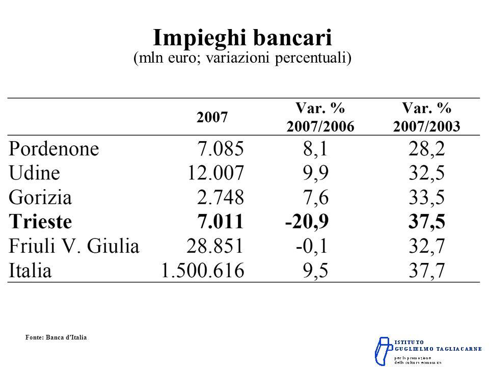 Impieghi bancari (mln euro; variazioni percentuali) Fonte: Banca dItalia