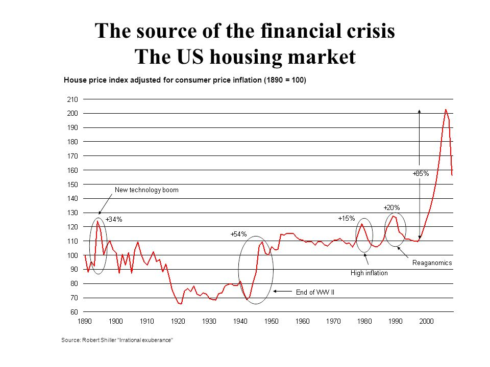 The source of the financial crisis The US housing market House price index adjusted for consumer price inflation (1890 = 100) Source: Robert Shiller Irrational exuberance