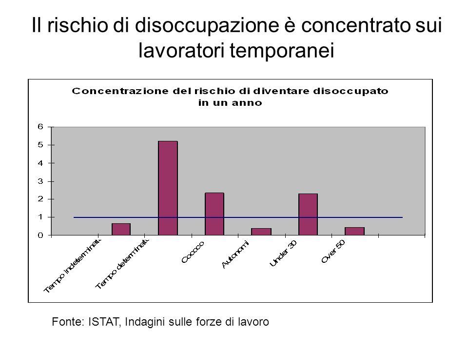 Il rischio di disoccupazione è concentrato sui lavoratori temporanei