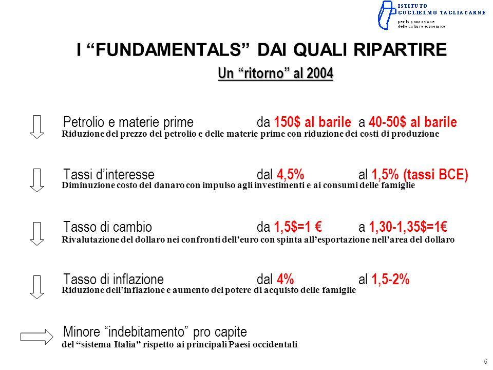 I FUNDAMENTALS DAI QUALI RIPARTIRE Un ritorno al 2004 Petrolio e materie primeda 150$ al barile a 40-50$ al barile Tassi dinteressedal 4,5% al 1,5% (tassi BCE) Tasso di cambioda 1,5$=1 a 1,30-1,35$=1 Tasso di inflazionedal 4% al 1,5-2% Minore indebitamento pro capite Riduzione del prezzo del petrolio e delle materie prime con riduzione dei costi di produzione Diminuzione costo del danaro con impulso agli investimenti e ai consumi delle famiglie Rivalutazione del dollaro nei confronti delleuro con spinta allesportazione nellarea del dollaro Riduzione dellinflazione e aumento del potere di acquisto delle famiglie del sistema Italia rispetto ai principali Paesi occidentali 6