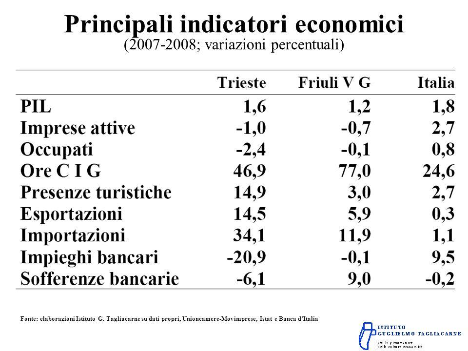 Principali indicatori economici (2007-2008; variazioni percentuali) Fonte: elaborazioni Istituto G.