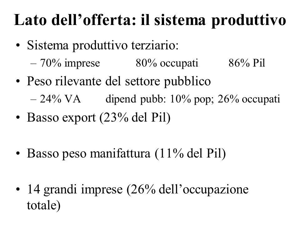 Imprese attive per settore – Trieste (anno 2008; valori percentuali)