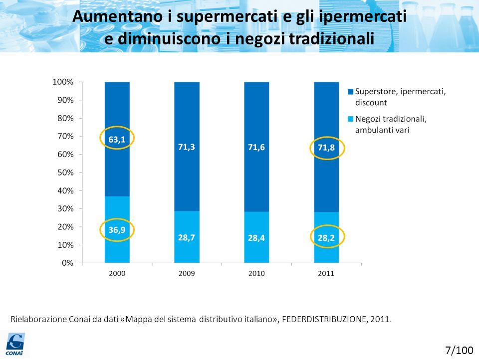 Aumentano i supermercati e gli ipermercati e diminuiscono i negozi tradizionali Rielaborazione Conai da dati «Mappa del sistema distributivo italiano»
