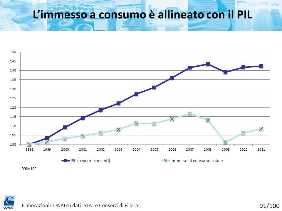 Limmesso a consumo è allineato con il PIL Elaborazioni CONAI su dati ISTAT e Consorzi di Filiera 91/100
