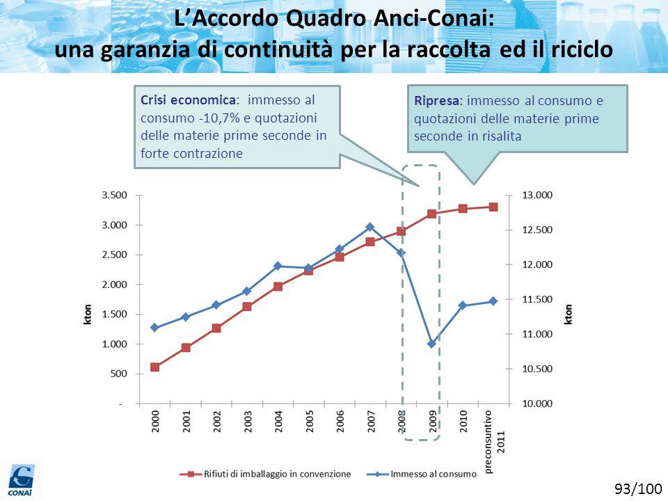 LAccordo Quadro Anci-Conai: una garanzia di continuità per la raccolta ed il riciclo Crisi economica: immesso al consumo -10,7% e quotazioni delle mat