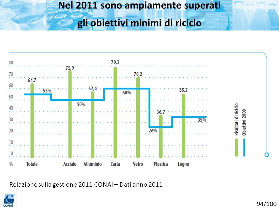 Nel 2011 sono ampiamente superati gli obiettivi minimi di riciclo Relazione sulla gestione 2011 CONAI – Dati anno 2011 94/100