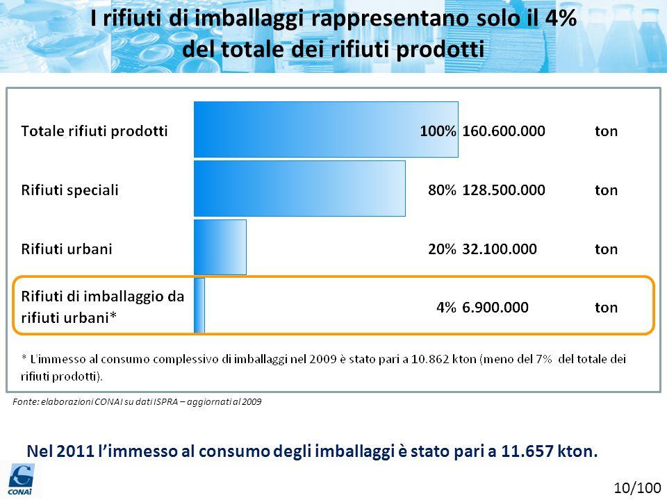 I rifiuti di imballaggi rappresentano solo il 4% del totale dei rifiuti prodotti Fonte: elaborazioni CONAI su dati ISPRA – aggiornati al 2009 Nel 2011