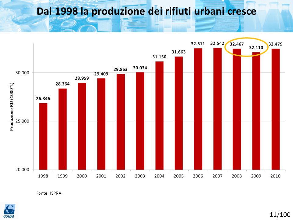 Fonte: ISPRA Dal 1998 la produzione dei rifiuti urbani cresce 11/100