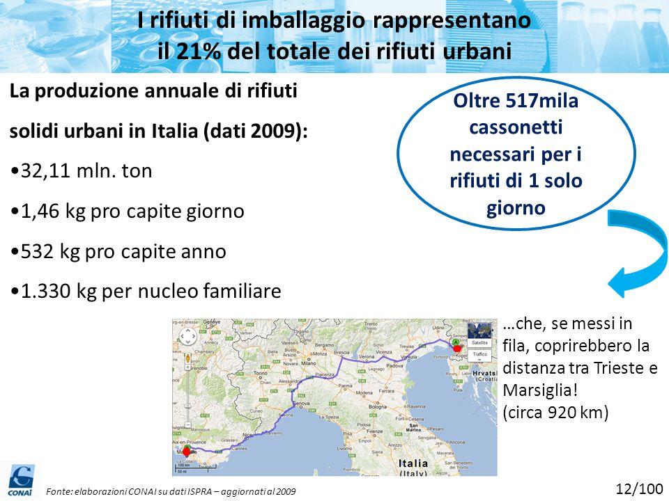 La produzione annuale di rifiuti solidi urbani in Italia (dati 2009): 32,11 mln. ton 1,46 kg pro capite giorno 532 kg pro capite anno 1.330 kg per nuc