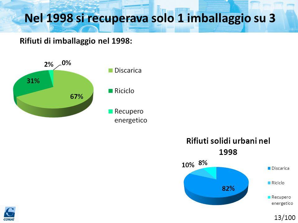 Nel 1998 si recuperava solo 1 imballaggio su 3 13/100