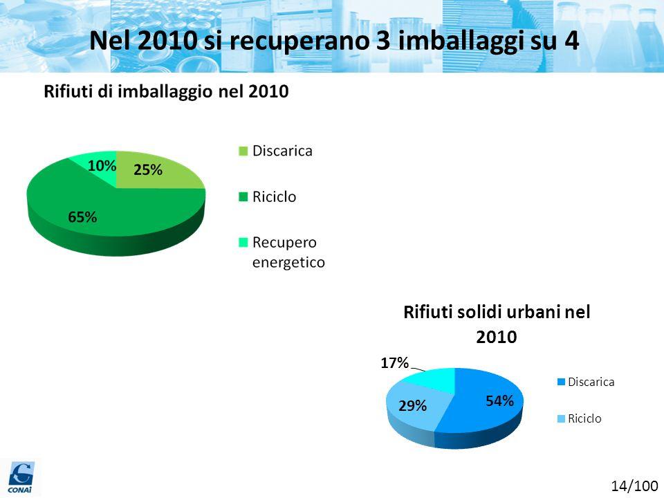 Nel 2010 si recuperano 3 imballaggi su 4 14/100