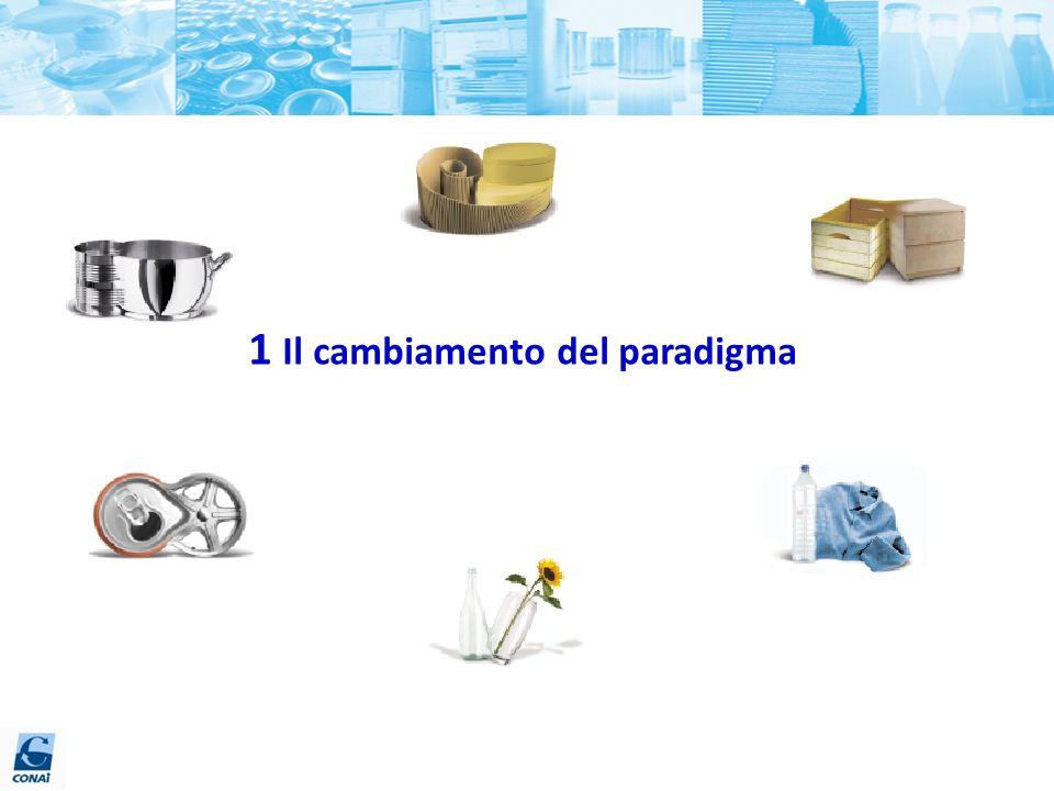 1 Il cambiamento del paradigma