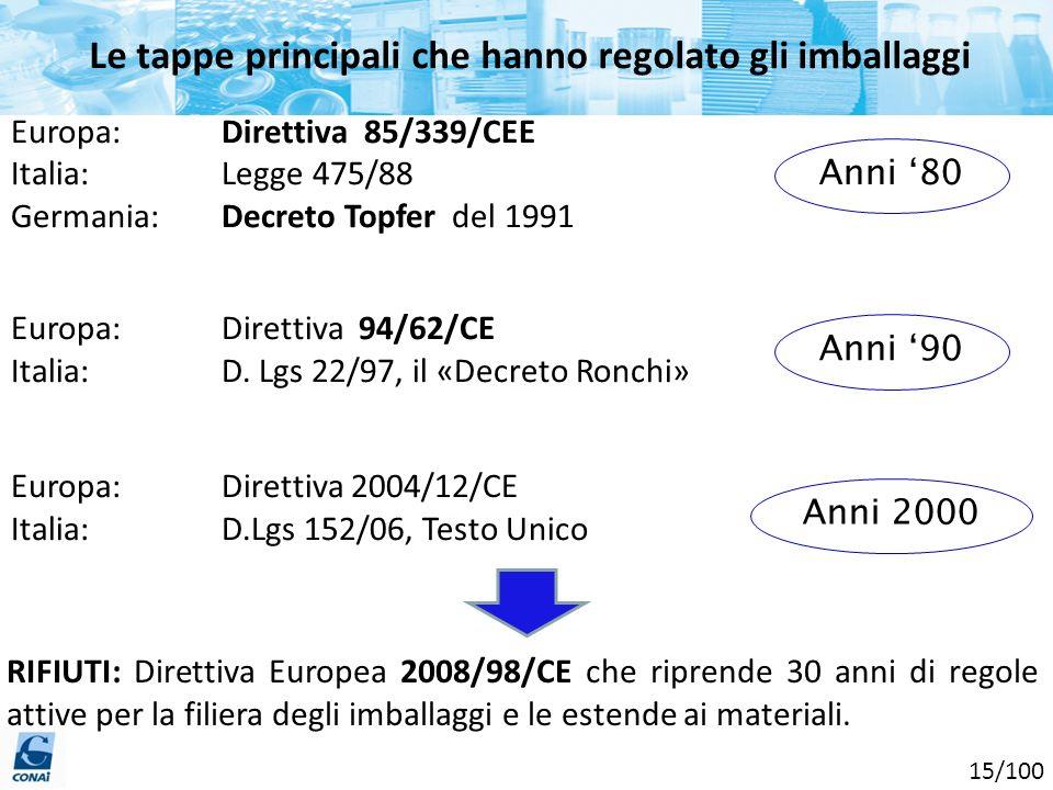 Le tappe principali che hanno regolato gli imballaggi Europa: Direttiva 85/339/CEE Italia: Legge 475/88 Germania:Decreto Topfer del 1991 Europa: Diret