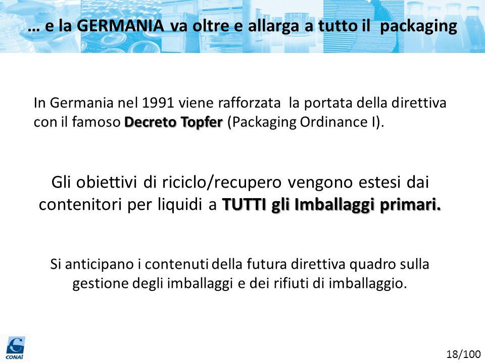 Decreto Topfer In Germania nel 1991 viene rafforzata la portata della direttiva con il famoso Decreto Topfer (Packaging Ordinance I). TUTTI gli Imball