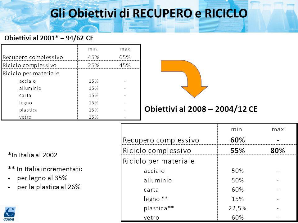 Gli Obiettivi di RECUPERO e RICICLO Obiettivi al 2001* – 94/62 CE Obiettivi al 2008 – 2004/12 CE *In Italia al 2002 ** In Italia incrementati: -per le