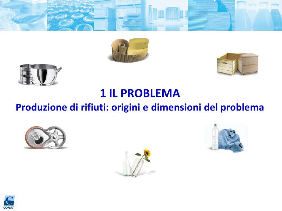 1 IL PROBLEMA Produzione di rifiuti: origini e dimensioni del problema