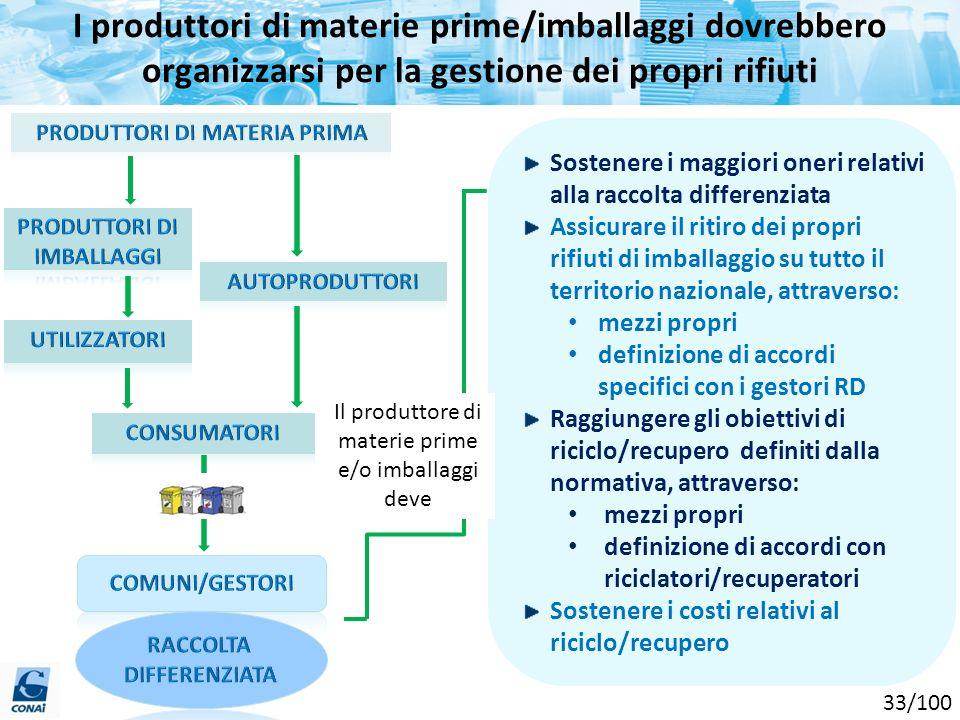 I produttori di materie prime/imballaggi dovrebbero organizzarsi per la gestione dei propri rifiuti Sostenere i maggiori oneri relativi alla raccolta
