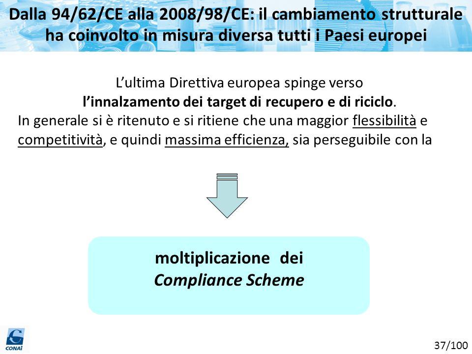 Dalla 94/62/CE alla 2008/98/CE: il cambiamento strutturale ha coinvolto in misura diversa tutti i Paesi europei moltiplicazione dei Compliance Scheme