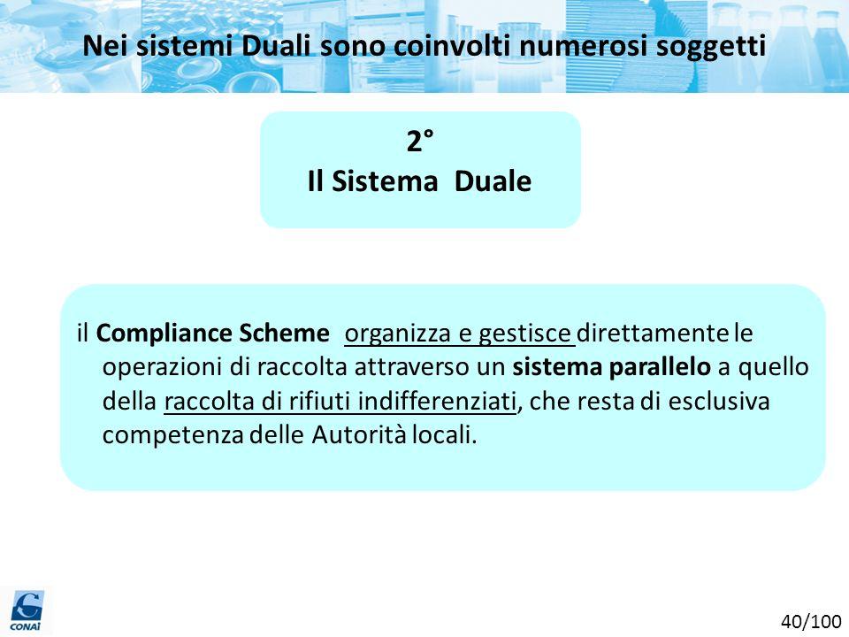 Nei sistemi Duali sono coinvolti numerosi soggetti 2° Il Sistema Duale il Compliance Scheme organizza e gestisce direttamente le operazioni di raccolt
