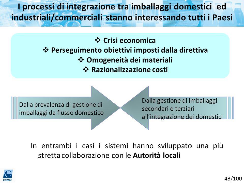 I processi di integrazione tra imballaggi domestici ed industriali/commerciali stanno interessando tutti i Paesi Crisi economica Perseguimento obietti