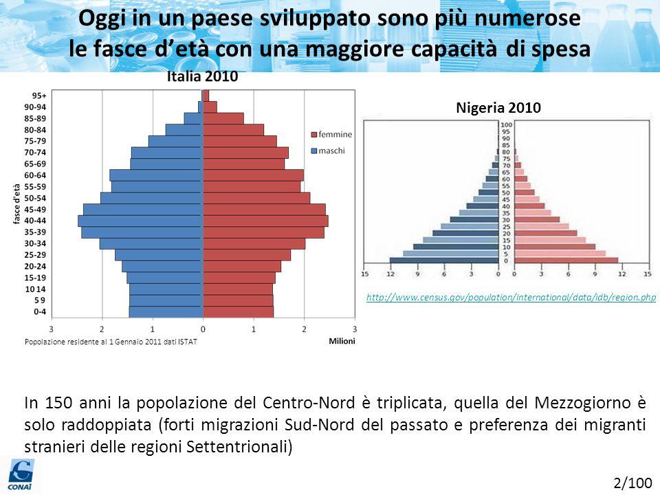 Oggi in un paese sviluppato sono più numerose le fasce detà con una maggiore capacità di spesa Popolazione residente al 1 Gennaio 2011 dati ISTAT In 1