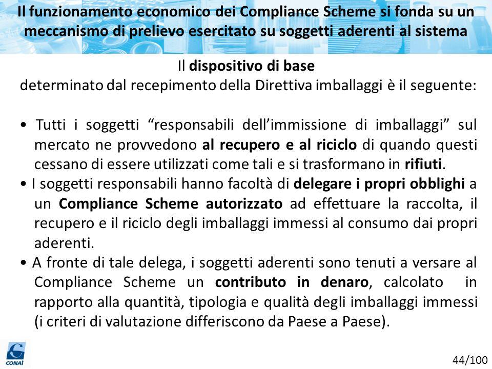 Il funzionamento economico dei Compliance Scheme si fonda su un meccanismo di prelievo esercitato su soggetti aderenti al sistema Il dispositivo di ba