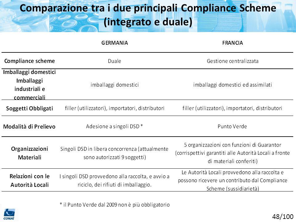 Comparazione tra i due principali Compliance Scheme (integrato e duale) 48/100
