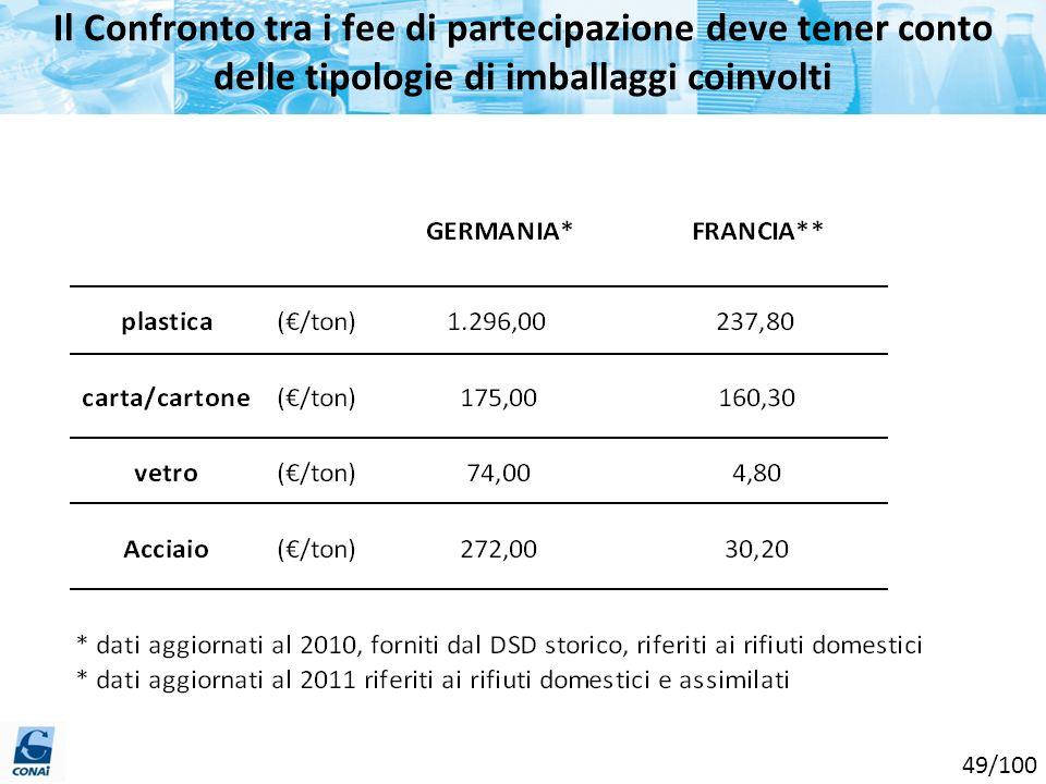 Il Confronto tra i fee di partecipazione deve tener conto delle tipologie di imballaggi coinvolti 49/100