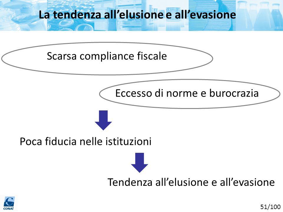 Scarsa compliance fiscale Tendenza allelusione e allevasione La tendenza allelusione e allevasione Eccesso di norme e burocrazia Poca fiducia nelle is
