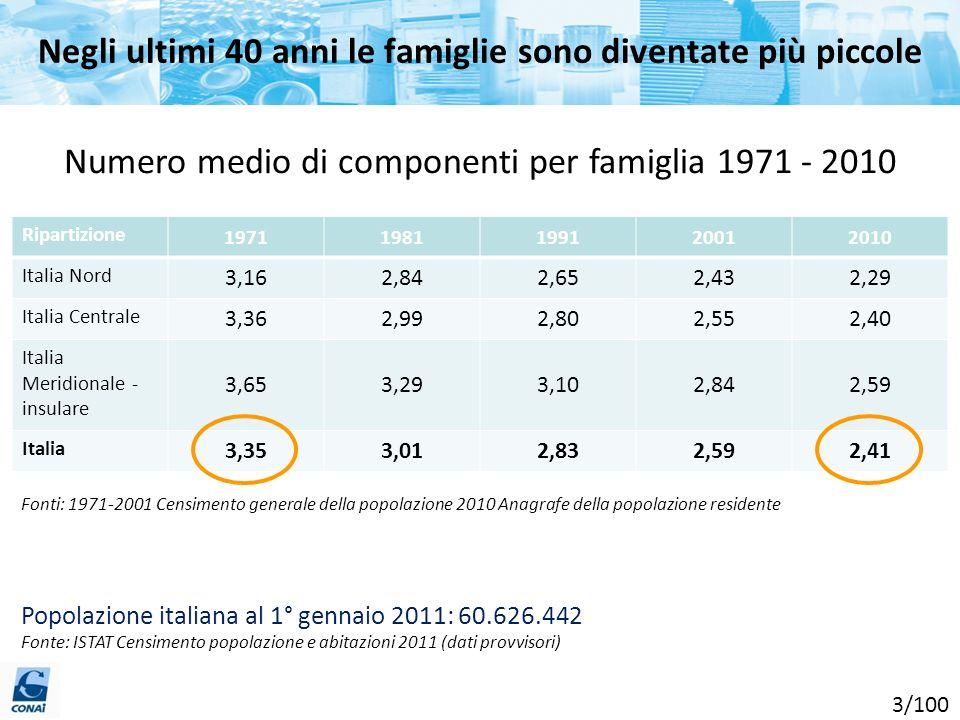 Negli ultimi 40 anni le famiglie sono diventate più piccole Fonti: 1971-2001 Censimento generale della popolazione 2010 Anagrafe della popolazione res