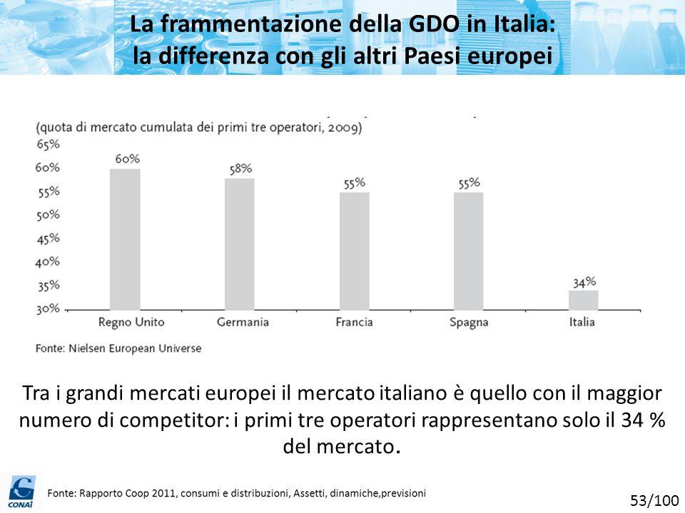 La frammentazione della GDO in Italia: la differenza con gli altri Paesi europei Tra i grandi mercati europei il mercato italiano è quello con il magg
