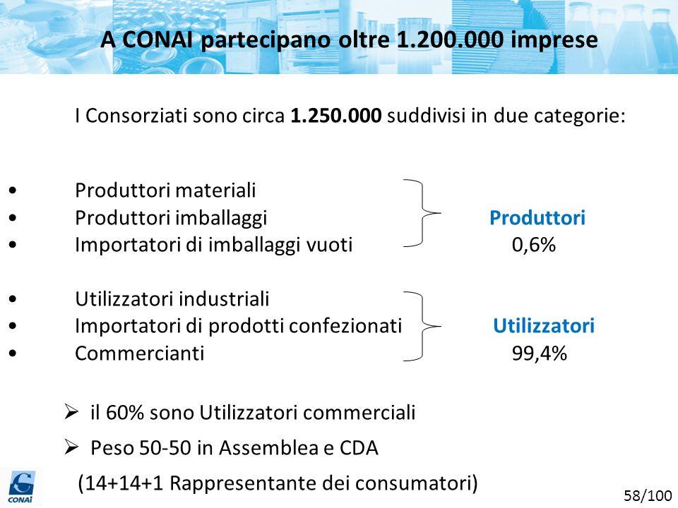 I Consorziati sono circa 1.250.000 suddivisi in due categorie: Produttori materiali Produttori imballaggi Produttori Importatori di imballaggi vuoti 0