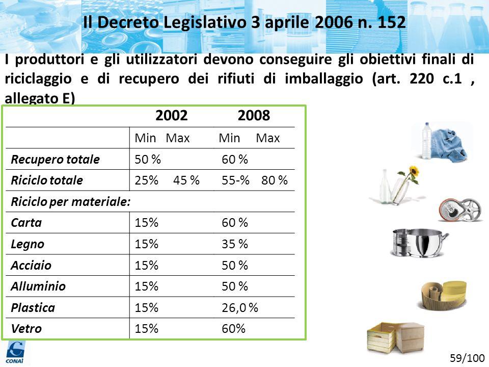 2002 Min Max Recupero totale50 % Riciclo totale25% 45 % Riciclo per materiale: Carta15% Legno15% Acciaio15% Alluminio15% Plastica15% Vetro15% 2008 Min