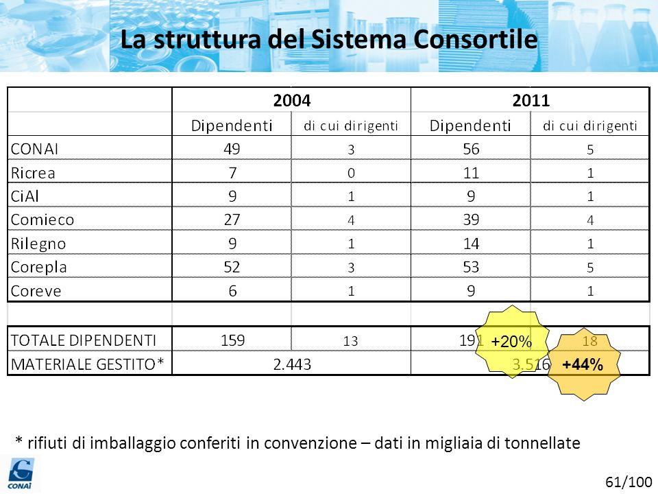 La struttura del Sistema Consortile * rifiuti di imballaggio conferiti in convenzione – dati in migliaia di tonnellate +20% +44% 61/100
