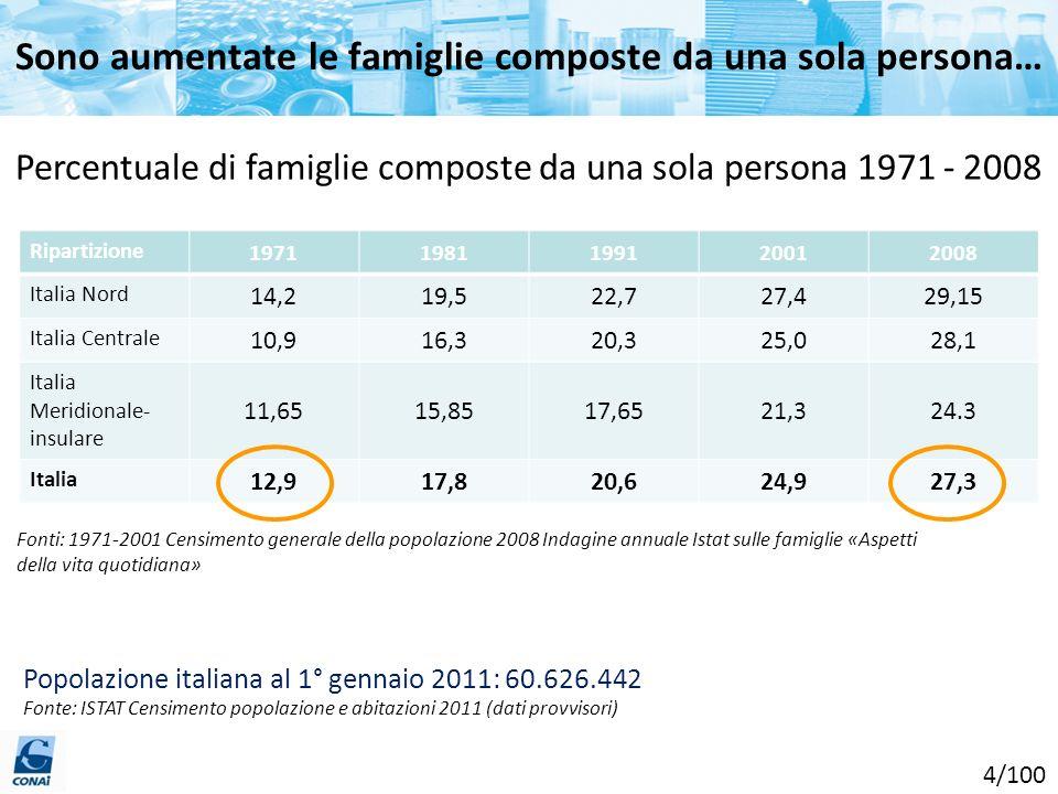 Sono aumentate le famiglie composte da una sola persona… Fonti: 1971-2001 Censimento generale della popolazione 2008 Indagine annuale Istat sulle fami