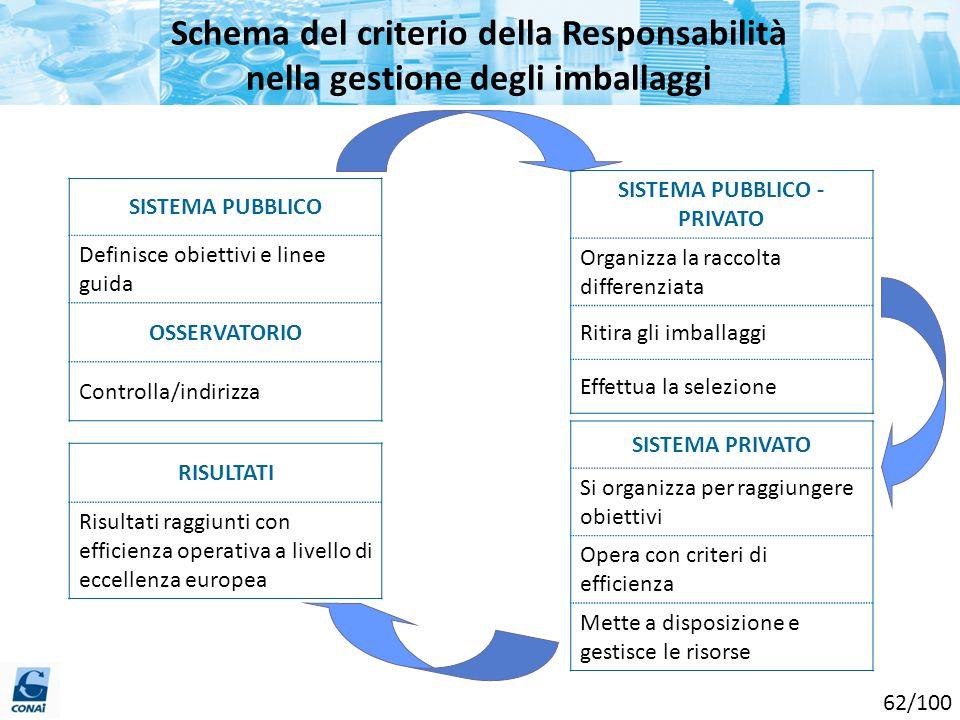 SISTEMA PUBBLICO Definisce obiettivi e linee guida OSSERVATORIO Controlla/indirizza RISULTATI Risultati raggiunti con efficienza operativa a livello d
