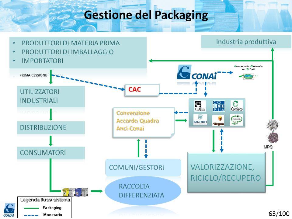 Gestione del Packaging CACCAC Convenzione Accordo Quadro Anci-ConaiConvenzione Anci-Conai Legenda flussi sistema Packaging Monetario VALORIZZAZIONE, R