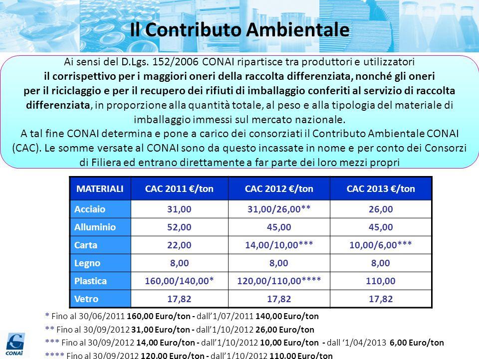 Il Contributo Ambientale MATERIALICAC 2011 /tonCAC 2012 /tonCAC 2013 /ton Acciaio 31,0031,00/26,00**26,00 Alluminio 52,0045,00 Carta 22,0014,00/10,00*
