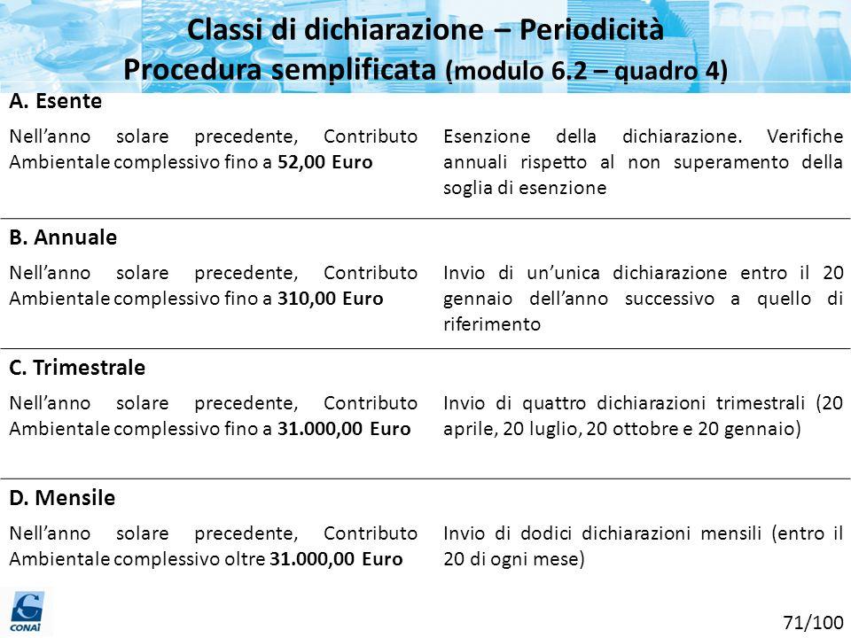 Classi di dichiarazione – Periodicità Procedura semplificata (modulo 6.2 – quadro 4) A. Esente Nellanno solare precedente, Contributo Ambientale compl