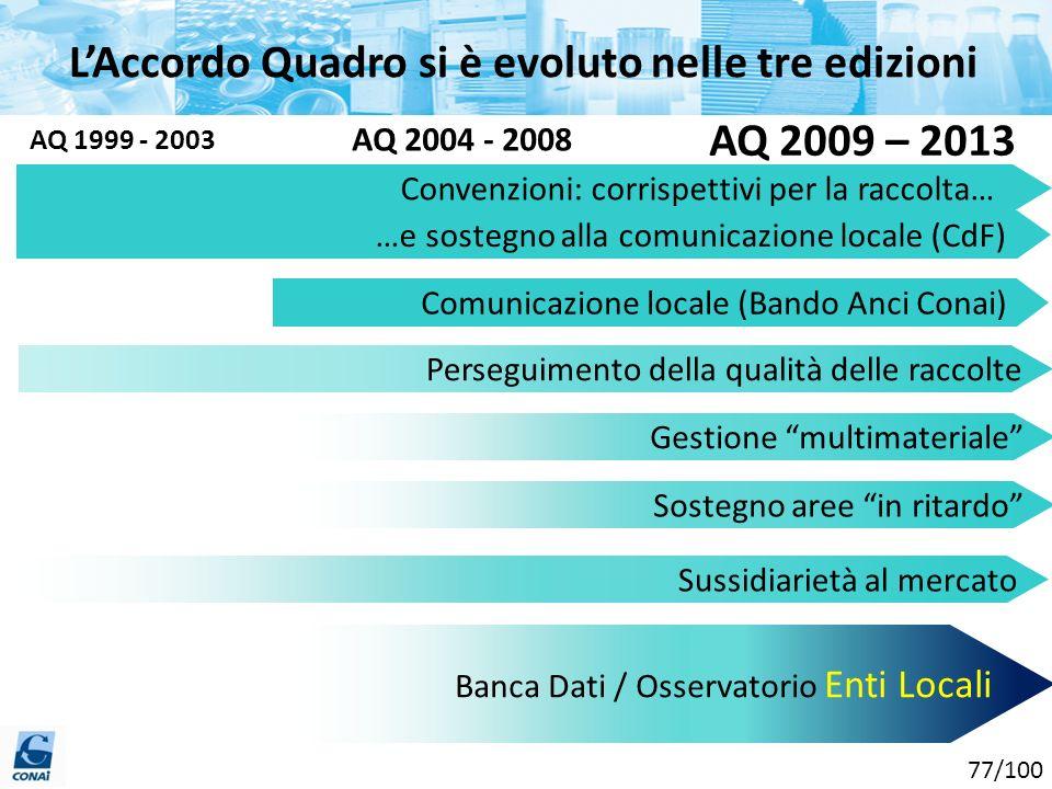 LAccordo Quadro si è evoluto nelle tre edizioni AQ 1999 - 2003 AQ 2004 - 2008 AQ 2009 – 2013 Convenzioni: corrispettivi per la raccolta… …e sostegno a