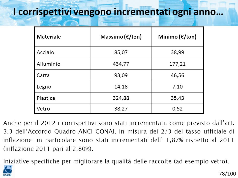 Anche per il 2012 i corrispettivi sono stati incrementati, come previsto dallart. 3.3 dellAccordo Quadro ANCI CONAI, in misura dei 2/3 del tasso uffic