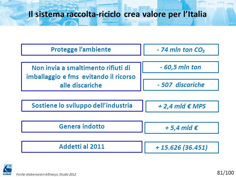 Il sistema raccolta-riciclo crea valore per lItalia Fonte: elaborazioni Althesys, Studio 2012 Protegge lambiente Non invia a smaltimento rifiuti di im