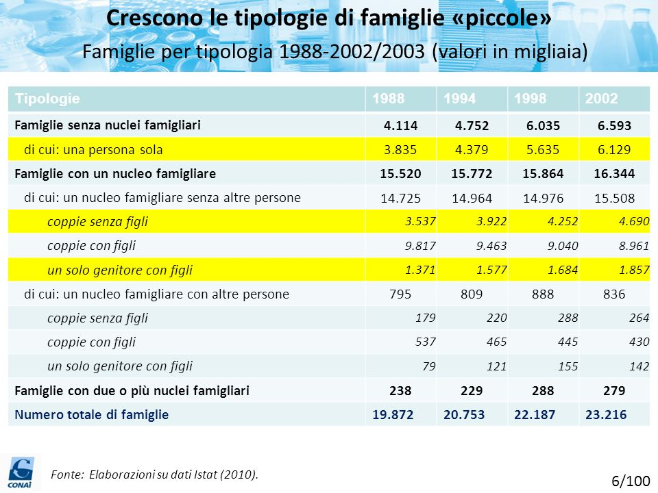 Crescono le tipologie di famiglie «piccole» Fonte: Elaborazioni su dati Istat (2010). Famiglie per tipologia 1988-2002/2003 (valori in migliaia) Tipol