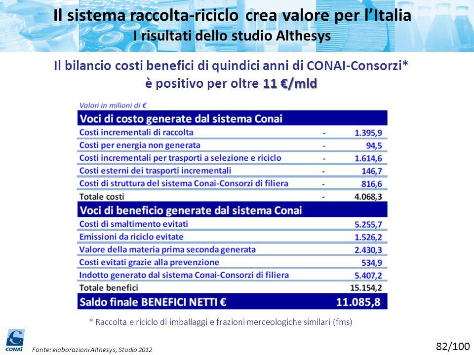 Il sistema raccolta-riciclo crea valore per lItalia I risultati dello studio Althesys Fonte: elaborazioni Althesys, Studio 2012 * Raccolta e riciclo d