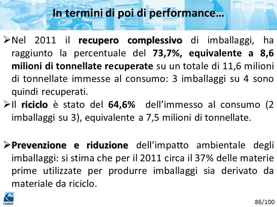 In termini di poi di performance… recupero complessivo Nel 2011 il recupero complessivo di imballaggi, ha raggiunto la percentuale del 73,7%, equivale