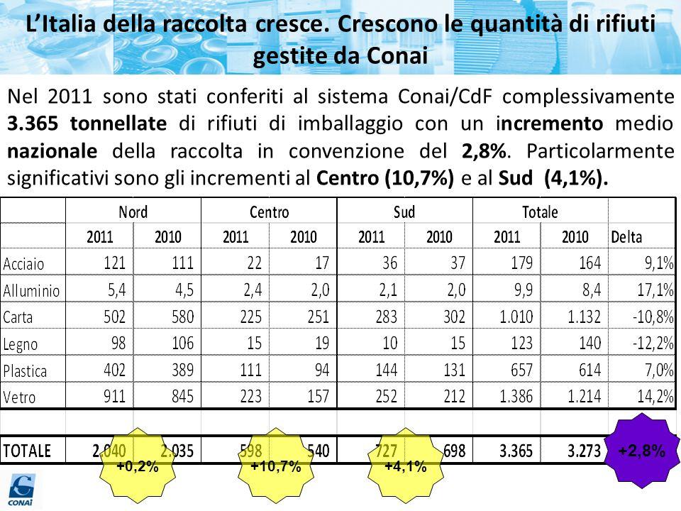 LItalia della raccolta cresce. Crescono le quantità di rifiuti gestite da Conai Nel 2011 sono stati conferiti al sistema Conai/CdF complessivamente 3.