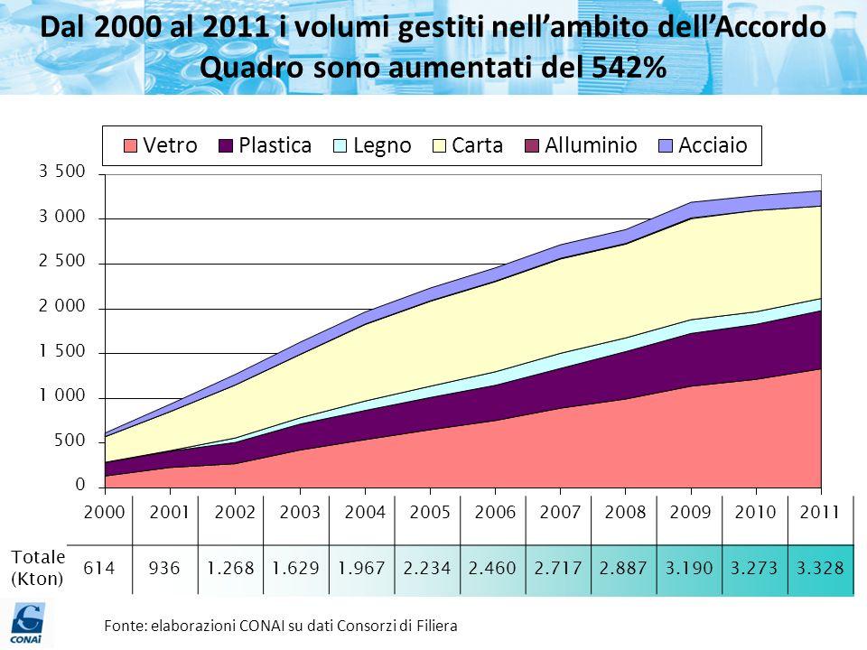 Dal 2000 al 2011 i volumi gestiti nellambito dellAccordo Quadro sono aumentati del 542% 6149361.2681.6291.9672.2342.4602.7172.8873.1903.2733.328 Total