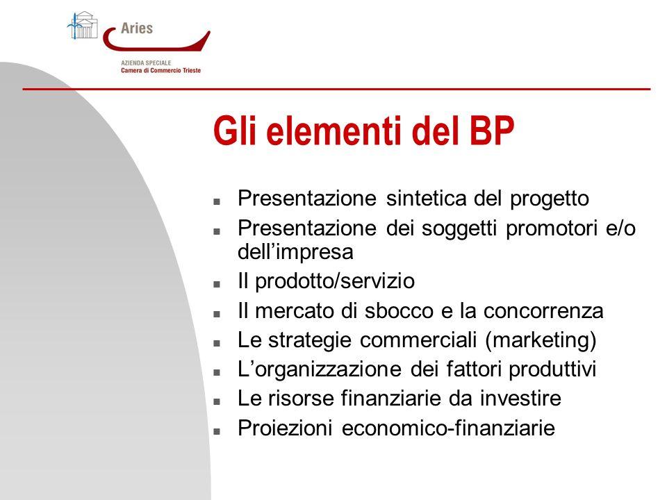 Gli elementi del BP n Presentazione sintetica del progetto n Presentazione dei soggetti promotori e/o dellimpresa n Il prodotto/servizio n Il mercato